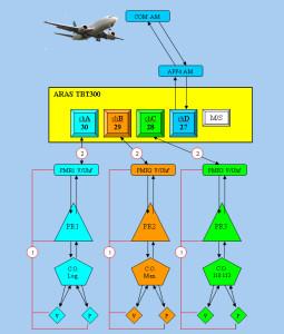 aras-system